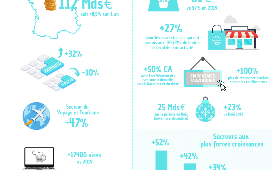Bilan E-Commerce 2020