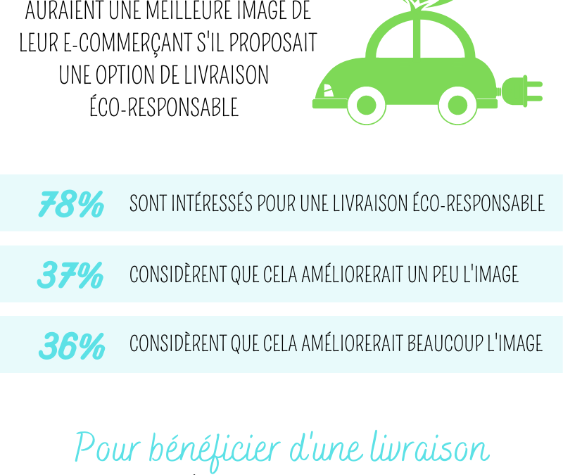 Les français et la livraison éco-responsable