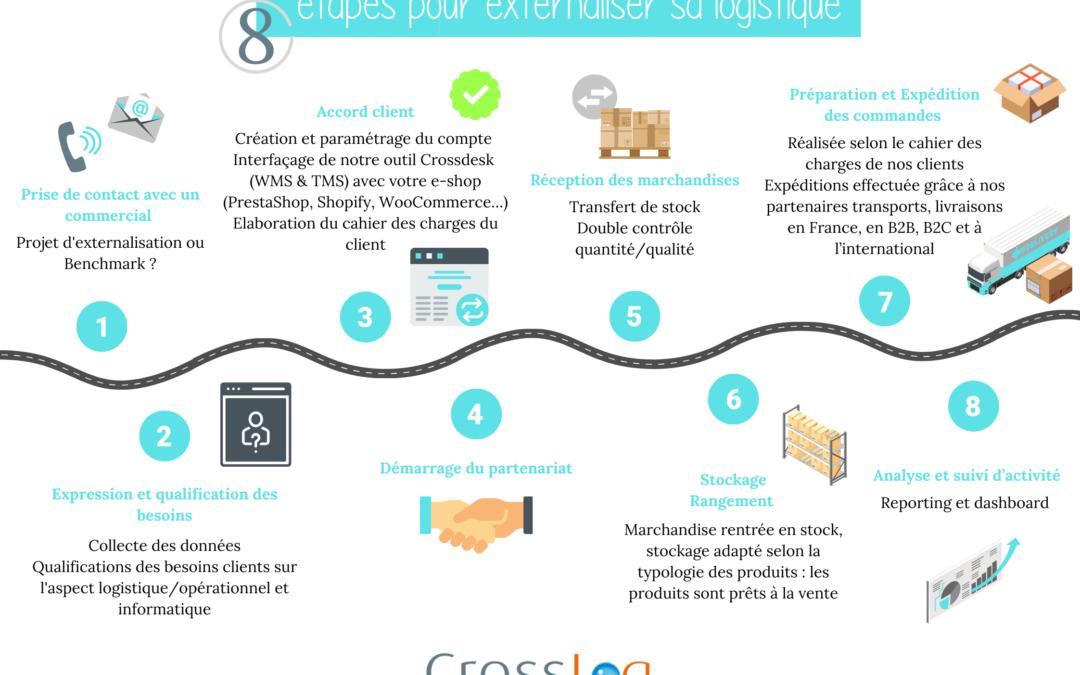 8 étapes pour externaliser sa logistique