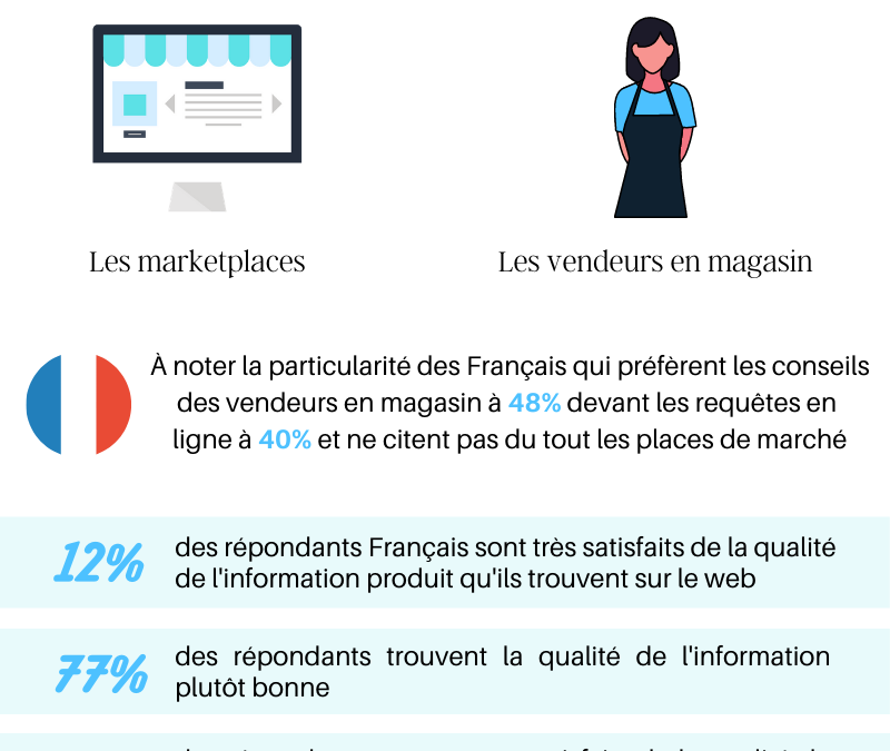 L'impact des informations produit dans la décision d'achat