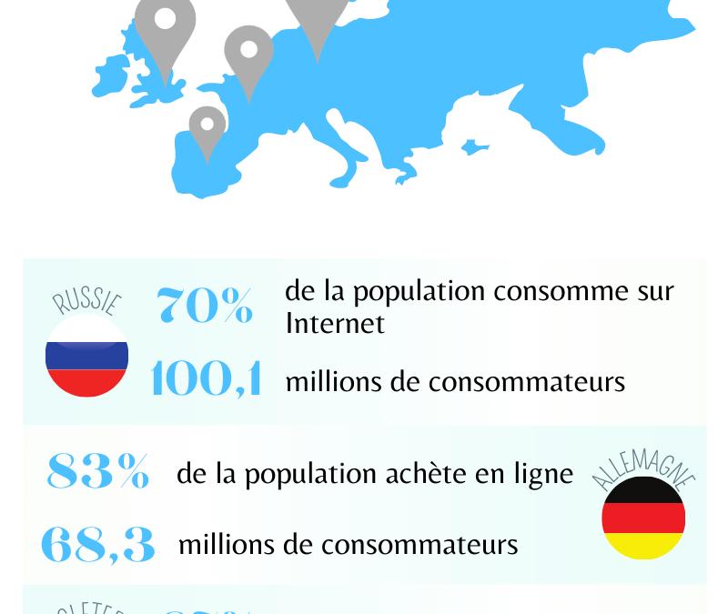 Le e-commerce européen