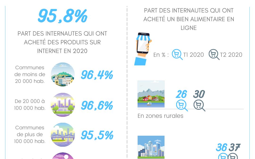 Le e-commerce français en 2020 : zones urbaines vs zones rurales